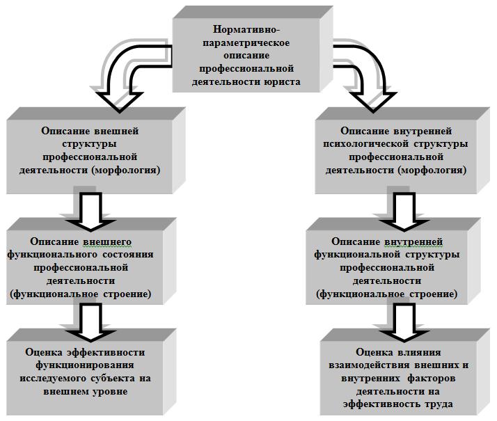 Общая схема психологического